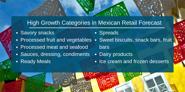 High Growth Categories in Mexican Retail Forecast
