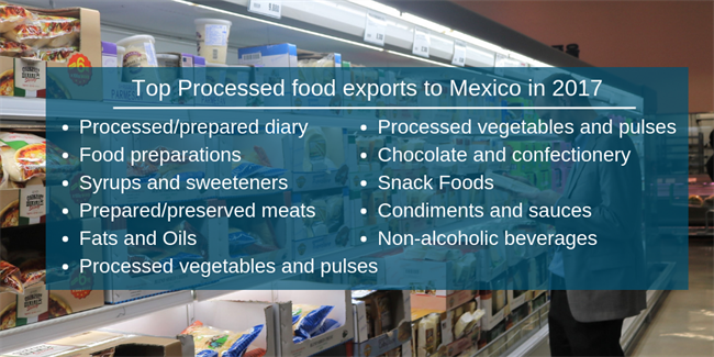 Top Processed Food Exports to Mexico in 2017