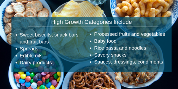 Canada - High Growth Categories