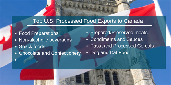 Canada - Top U.S. Processed Food Exports
