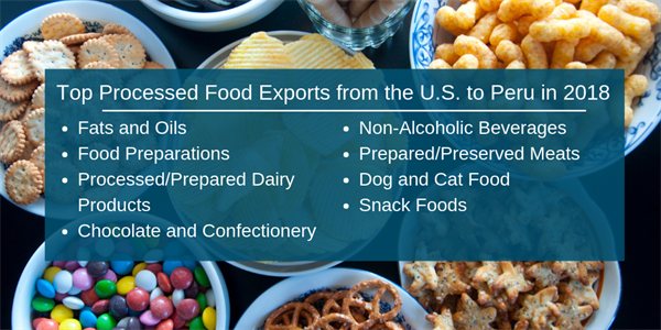 Peru - Top Processed Food Exports