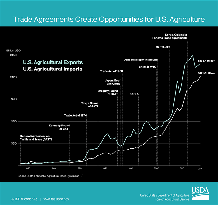FAS - Trade Agreements Create Opportunities for U.S. Agriculture
